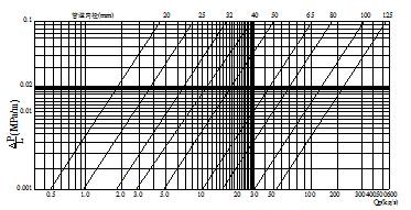 镀锌钢管阻力损失与七氟丙烷流量的关系