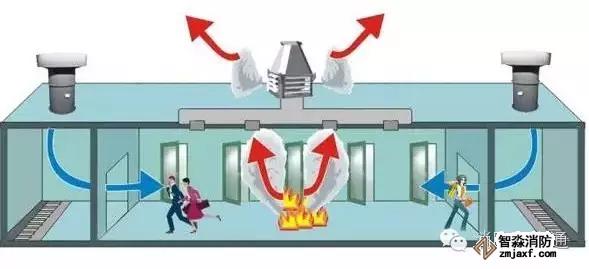 防排烟设施
