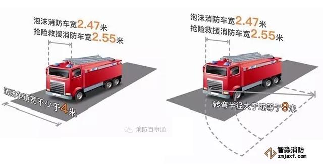消防车道设置要求