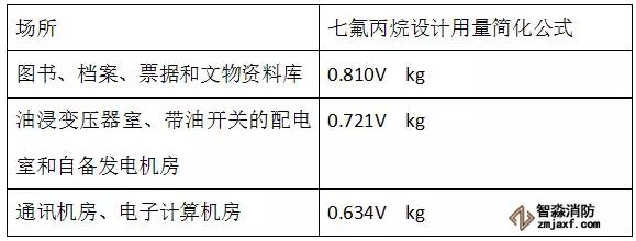 七氟丙烷设计用量粗算公式