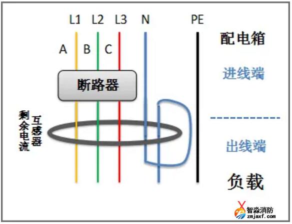 零线重复穿入剩余电流互感器