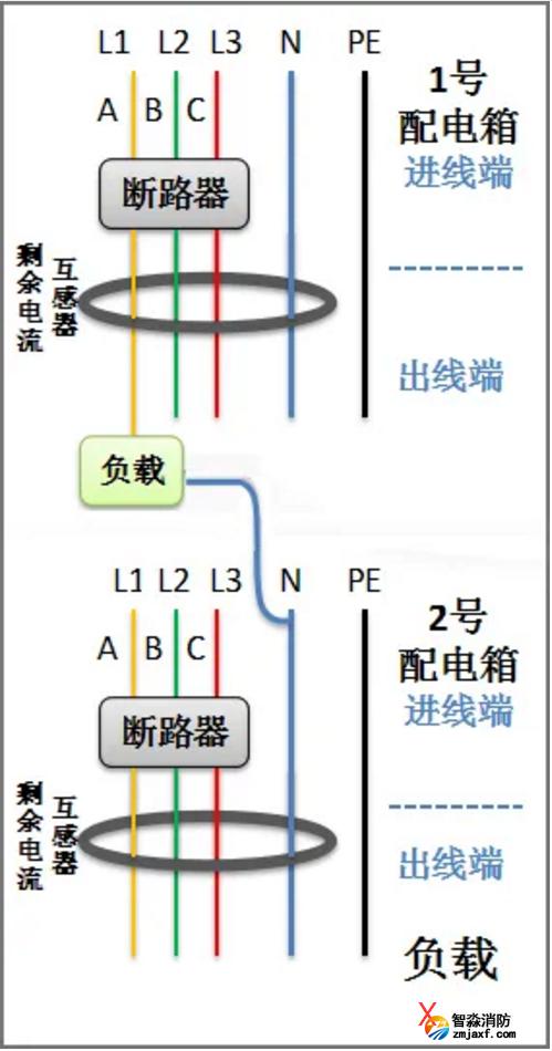 剩余电流互感器不同配电回路零线混用