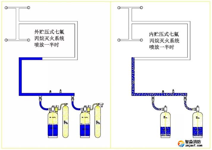 外储压七氟丙烷灭火系统特点优势